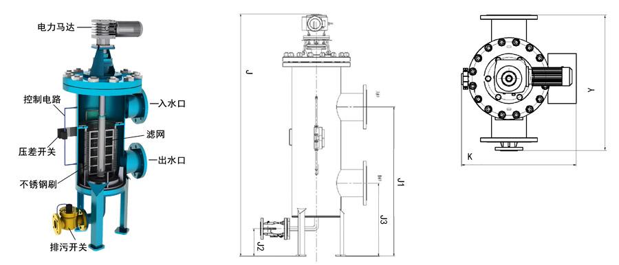 结构:电机、电控箱、控制管路、主管组件、滤芯组件、316L不锈钢刷、框架组件、传动轴、进出口连接法兰等。 工作原理:   待处理的水由入水口进入机体,水中的杂质沉积在不锈钢滤网上,由此产生压差。通过压差开关监测进出水口压差变化,当压差达到设定值时,电控器给水力控制阀、驱动电机信号,引发下列动作:   电动机带动刷子旋转,对滤芯进行清洗,同时控制阀打开进行排污,整个清洗过程只需持续数十秒钟,当清洗结束时,关闭控制阀,电机停止转动,系统恢复至其初始状态,开始进入下一个过滤工序。   设备安装后,由技术人员进